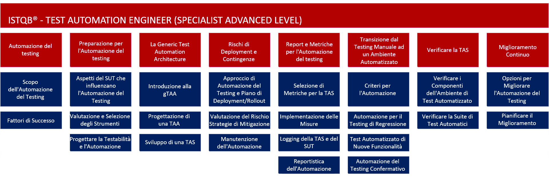 Contenuti della certificazione (Specialist) Advanced Level Test Automation Engineer