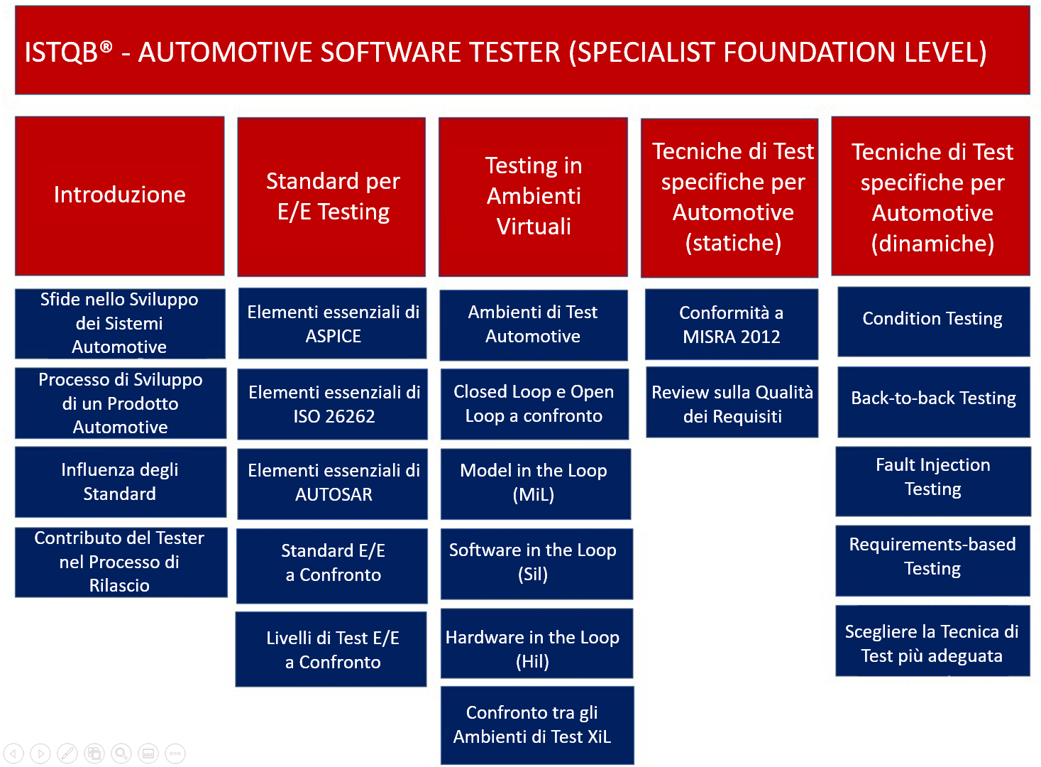 Contenuti della certificazione (Specialist) Foundation Level Automotive Software Tester